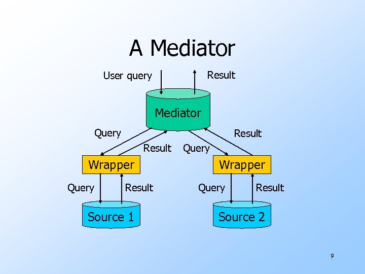 A Mediator Result User query Mediator Query Result Wrapper Query Result Source 1 Query