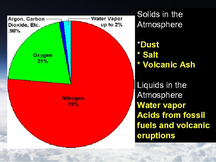 Solids in the Atmosphere *Dust * Salt * Volcanic Ash Liquids in the Atmosphere