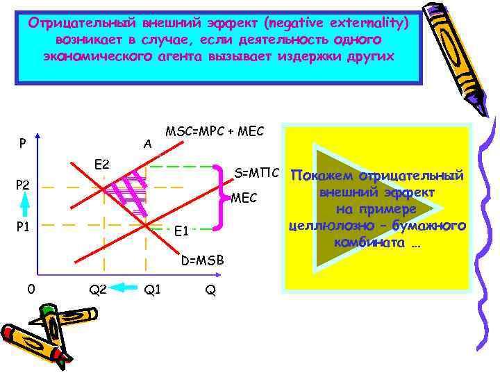 Отрицательный внешний эффект (negative externality) возникает в случае, если деятельность одного экономического агента вызывает
