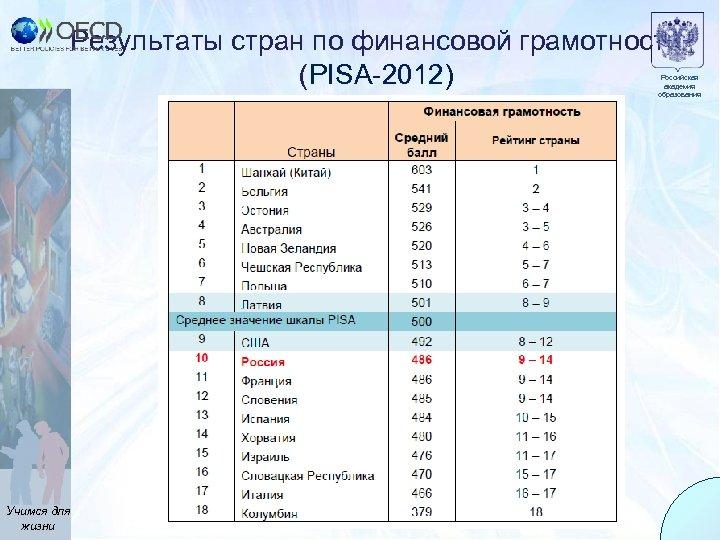 Результаты стран по финансовой грамотности (PISA-2012) Российская академия образования Учимся для жизни 13