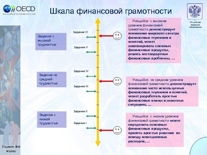Шкала финансовой грамотности Задание VI Задания с высокой трудностью Задание V Учащийся с высоким