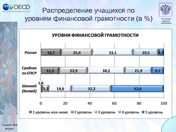 Распределение учащихся по уровням финансовой грамотности (в %) Учимся для жизни Российская академия образования
