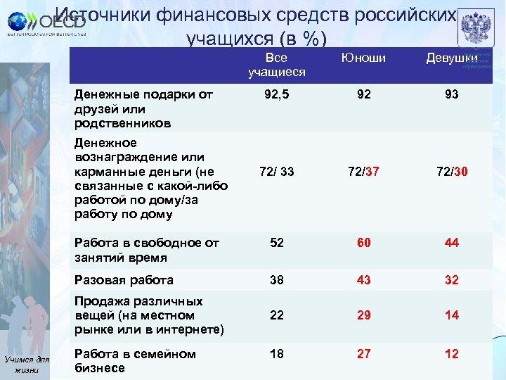 Источники финансовых средств российских учащихся (в %) Все учащиеся Юноши Девушки 92, 5 92