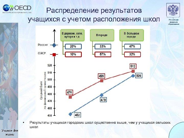 Распределение результатов учащихся с учетом расположения школ • Учимся для жизни Российская академия образования