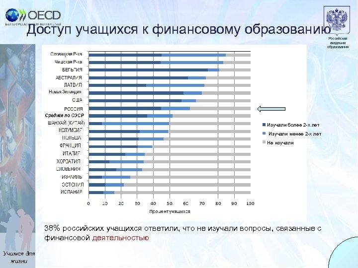 Доступ учащихся к финансовому образованию Российская академия образования Изучали более 2 -х лет Изучали