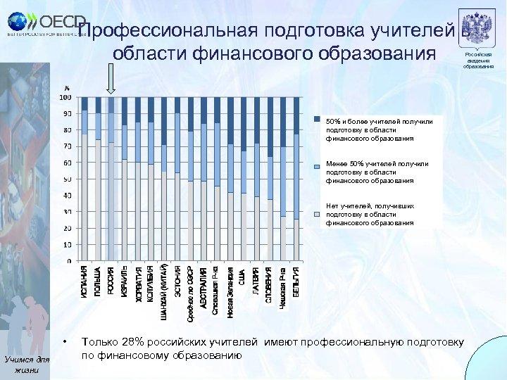 Профессиональная подготовка учителей в области финансового образования Российская академия образования 50% и более учителей