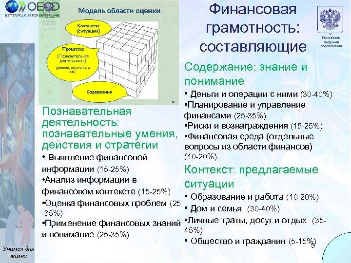 Финансовая грамотность: составляющие Российская академия образования Содержание: знание и понимание • Деньги и операции