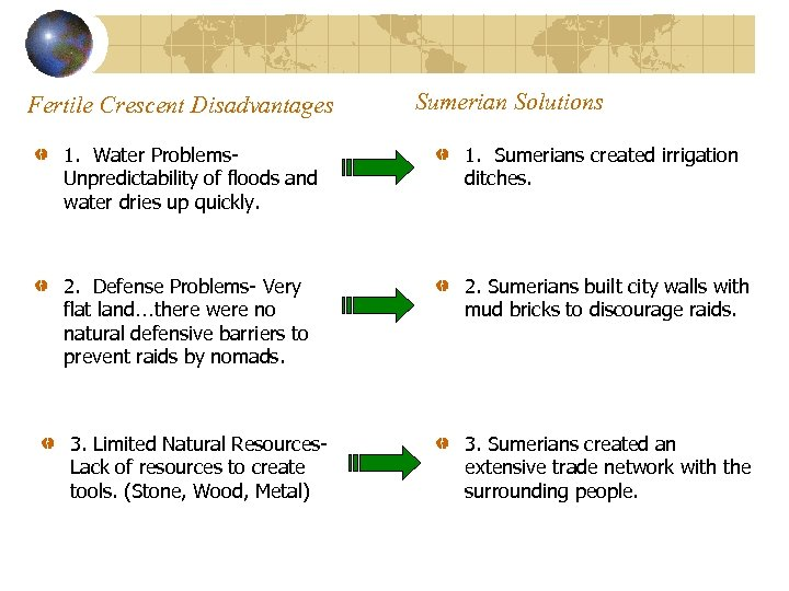 Fertile Crescent Disadvantages Sumerian Solutions 1. Water Problems- Unpredictability of floods and water dries