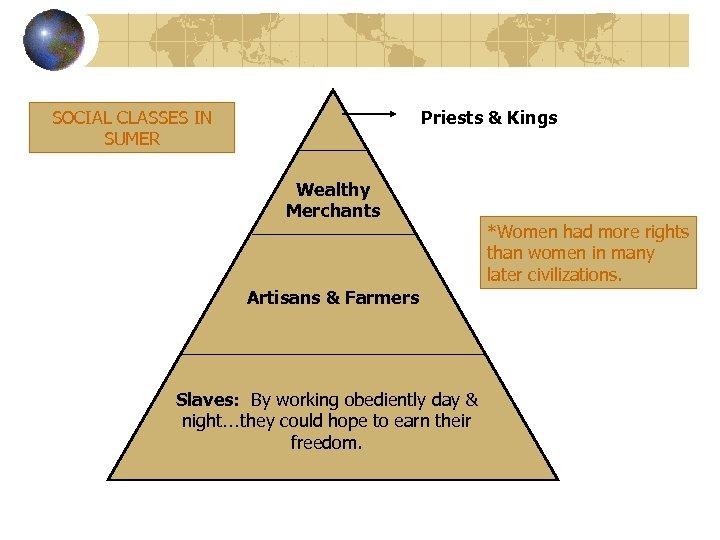 SOCIAL CLASSES IN SUMER Priests & Kings Wealthy Merchants Artisans & Farmers Slaves: By
