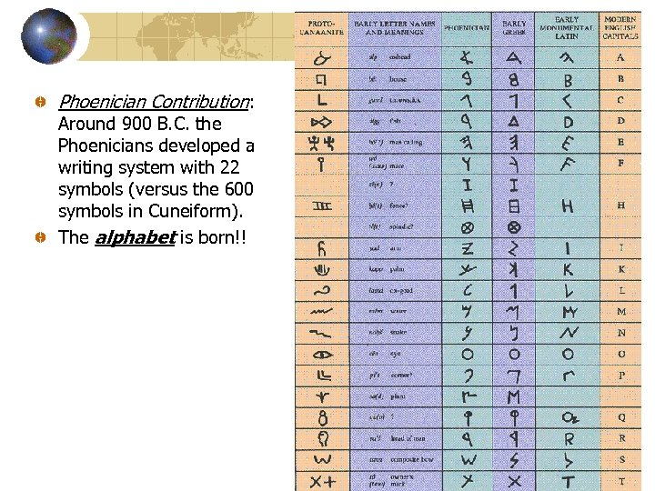 Phoenician Contribution: Around 900 B. C. the Phoenicians developed a writing system with 22