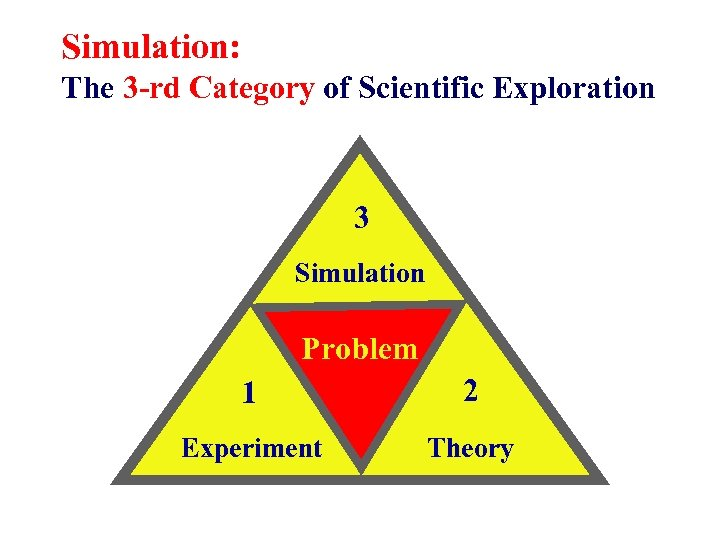 Simulation: The 3 -rd Category of Scientific Exploration 3 Simulation Problem 1 2 Experiment