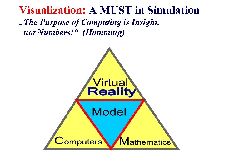 "Visualization: A MUST in Simulation ""The Purpose of Computing is Insight, not Numbers!"" (Hamming)"