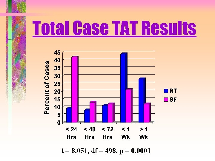 Total Case TAT Results t = 8. 051, df = 498, p = 0.