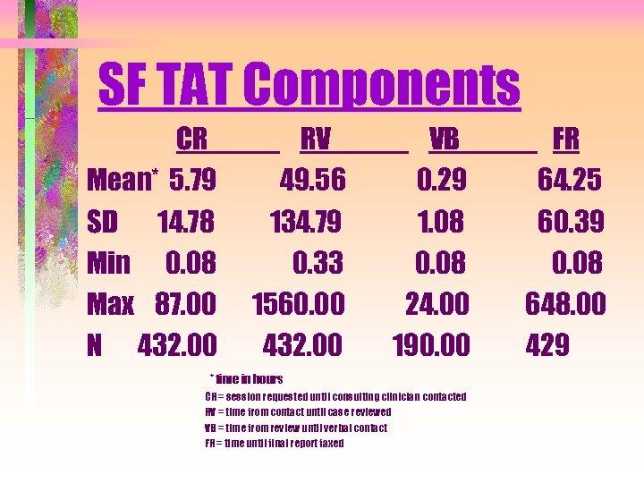 SF TAT Components CR Mean* 5. 79 SD 14. 78 Min 0. 08 Max