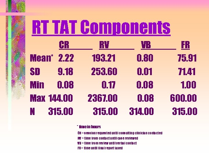 RT TAT Components CR Mean* 2. 22 SD 9. 18 Min 0. 08 Max