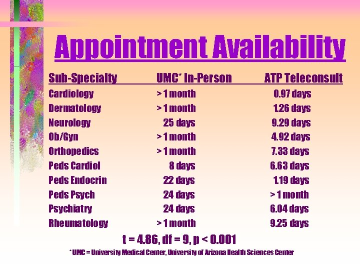 Appointment Availability Sub-Specialty UMC* In-Person Cardiology Dermatology Neurology Ob/Gyn Orthopedics Peds Cardiol Peds Endocrin