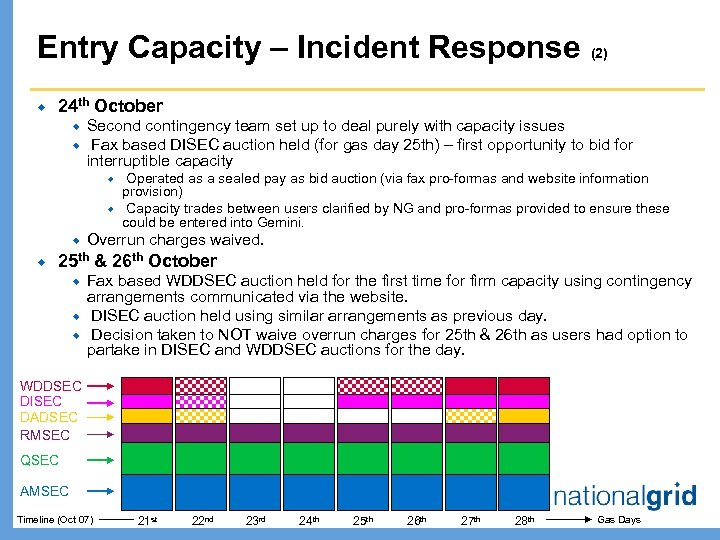 Entry Capacity – Incident Response (2) ® 24 th October ® ® Second contingency
