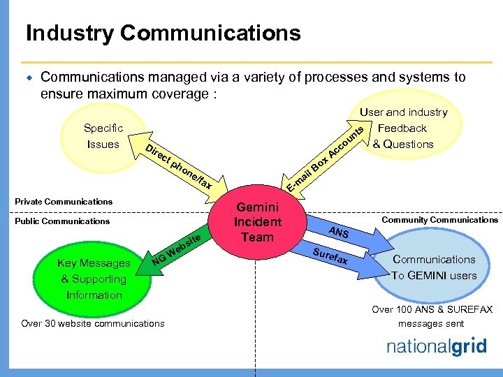 Industry Communications ® Communications managed via a variety of processes and systems to ensure