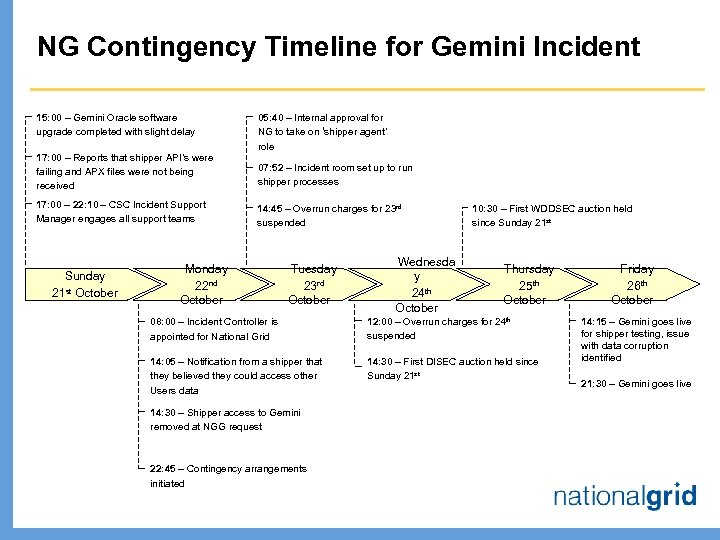 NG Contingency Timeline for Gemini Incident 15: 00 – Gemini Oracle software upgrade completed