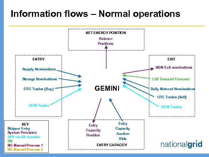 Information flows – Normal operations NET ENERGY POSITION Balance Positions ENTRY EXIT NDM Exit