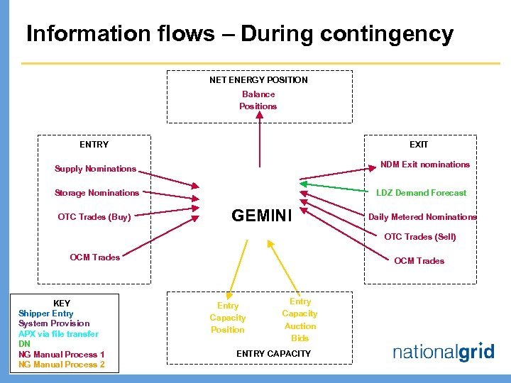 Information flows – During contingency NET ENERGY POSITION Balance Positions ENTRY EXIT NDM Exit