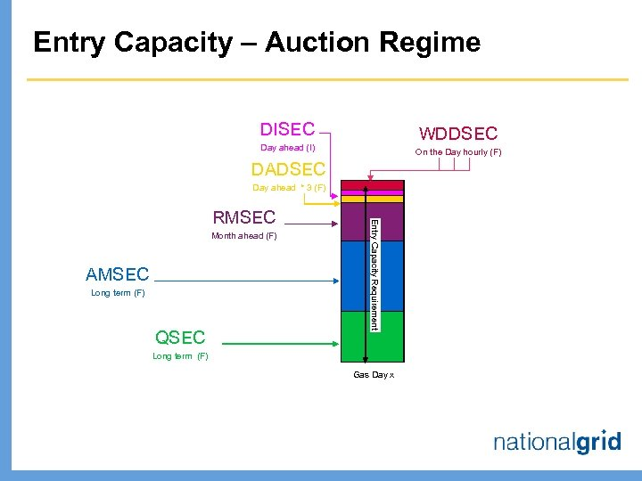 Entry Capacity – Auction Regime DISEC WDDSEC Day ahead (I) On the Day hourly