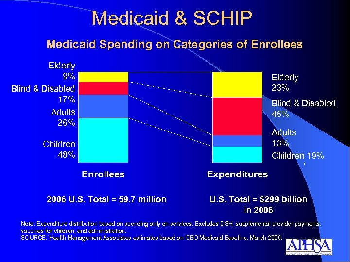 Medicaid & SCHIP Medicaid Spending on Categories of Enrollees Elderly 9% Blind & Disabled
