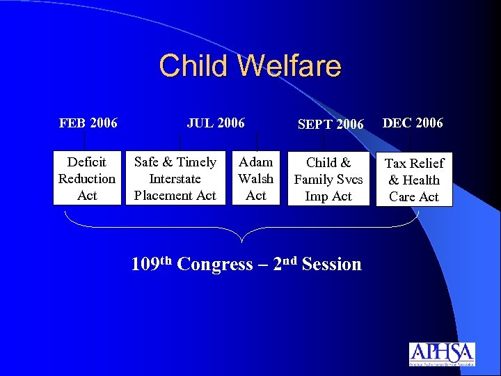 Child Welfare FEB 2006 Deficit Reduction Act JUL 2006 Safe & Timely Interstate Placement