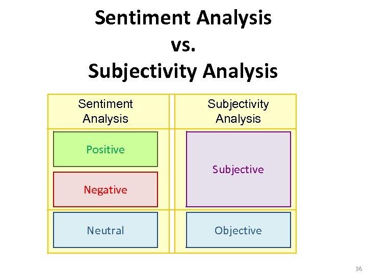 Sentiment Analysis vs. Subjectivity Analysis Sentiment Analysis Subjectivity Analysis Positive Subjective Negative Neutral Objective