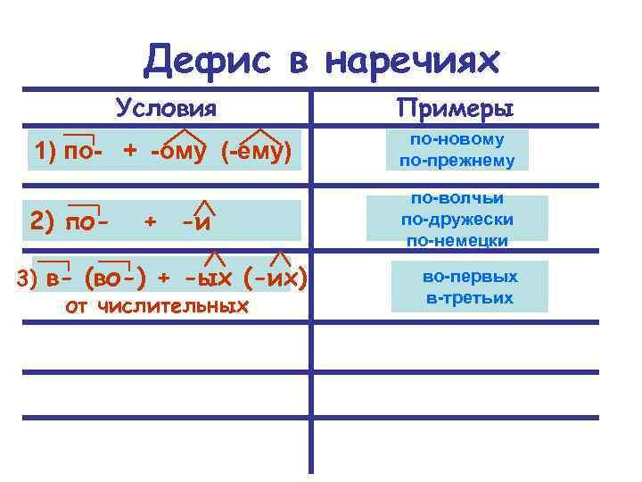 Дефис в наречиях Условия Примеры 1) по- + -ому (-ему) по-новому по-прежнему 2) по-волчьи