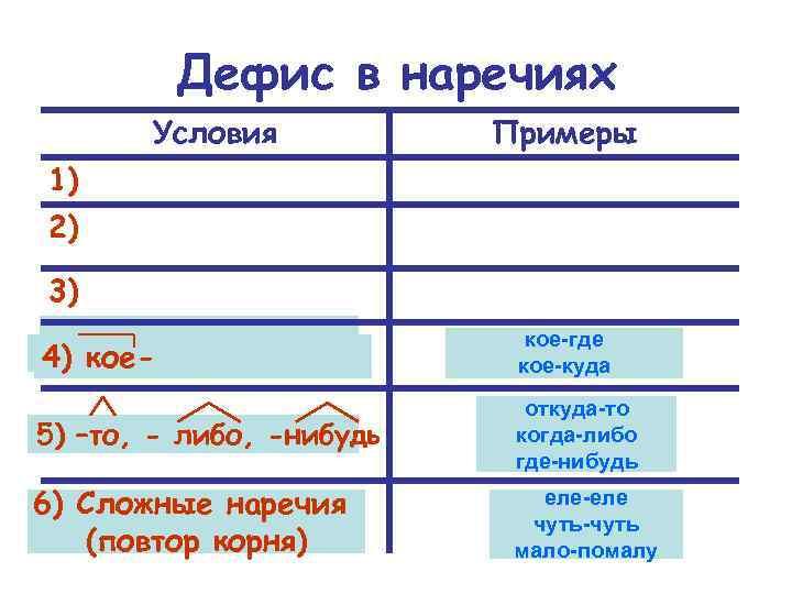 Дефис в наречиях Условия Примеры 1) 2) 3) 4) кое-где кое-куда 5) –то, -