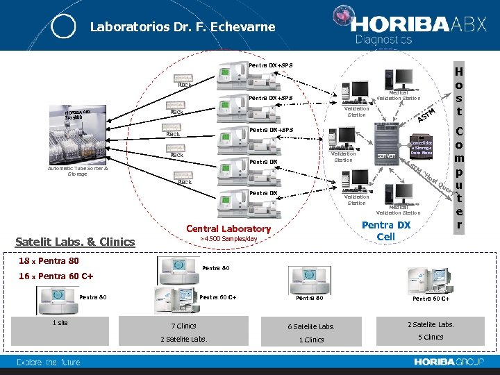 Laboratorios Dr. F. Echevarne Pentra DX+SPS Rack Medical Validation Station Pentra DX+SPS HORIBA ABX