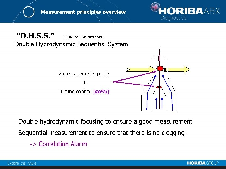 "Measurement principles overview ""D. H. S. S. "" (HORIBA ABX patented) Double Hydrodynamic Sequential"