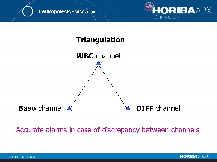Leukopoïesis - WBC count Triangulation WBC channel Baso channel DIFF channel Accurate alarms in