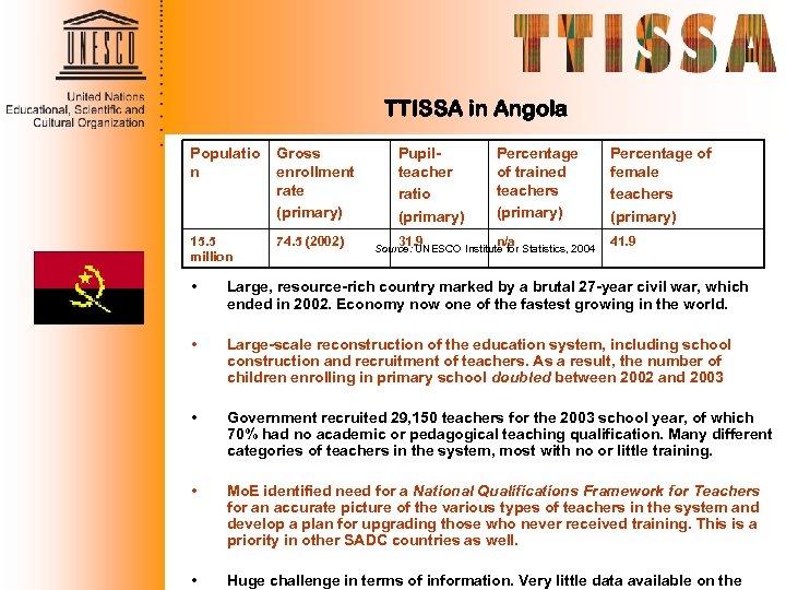 TTISSA in Angola Populatio n Gross enrollment rate (primary) 15. 5 million 74. 5