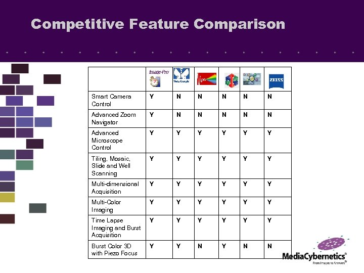 Competitive Feature Comparison Smart Camera Control Y N N N Advanced Zoom Navigator Y