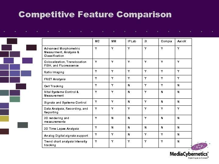 Competitive Feature Comparison MC MM IPLab 3 I Compix Axio. V Advanced Morphometric Measurment,