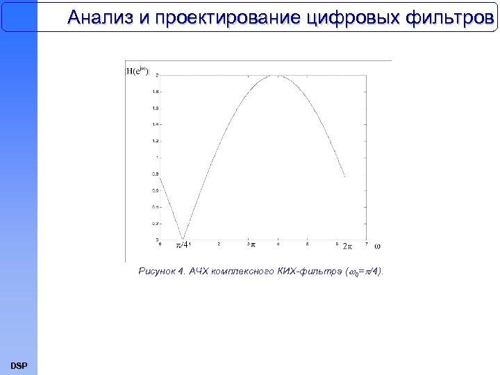 Анализ и проектирование цифровых фильтров Рисунок 4. АЧХ комплексного КИХ-фильтра ( 0= /4). DSP