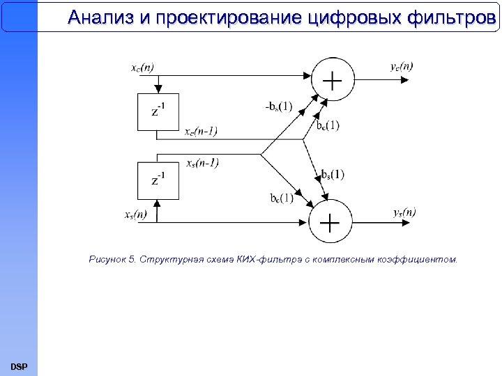 Анализ и проектирование цифровых фильтров Рисунок 5. Структурная схема КИХ-фильтра с комплексным коэффициентом. DSP