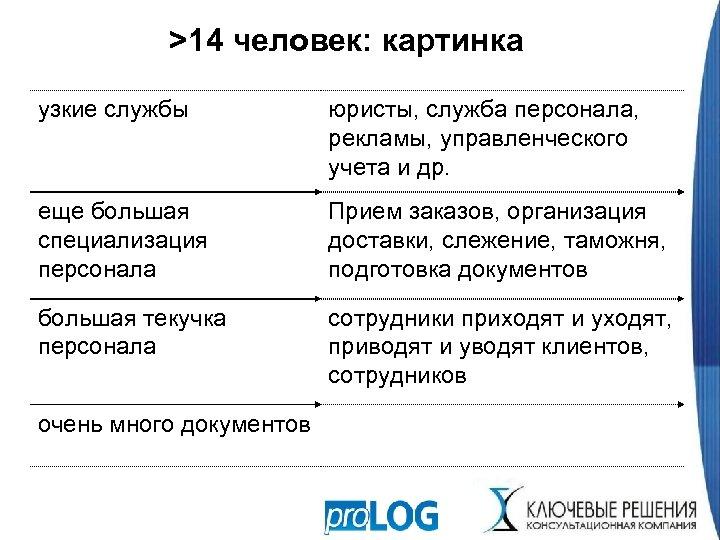 >14 человек: картинка узкие службы юристы, служба персонала, рекламы, управленческого учета и др. еще