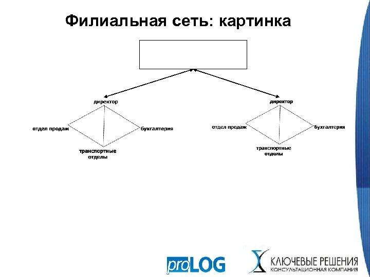 Филиальная сеть: картинка