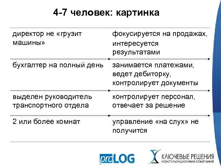 4 -7 человек: картинка директор не «грузит машины» фокусируется на продажах, интересуется результатами бухгалтер