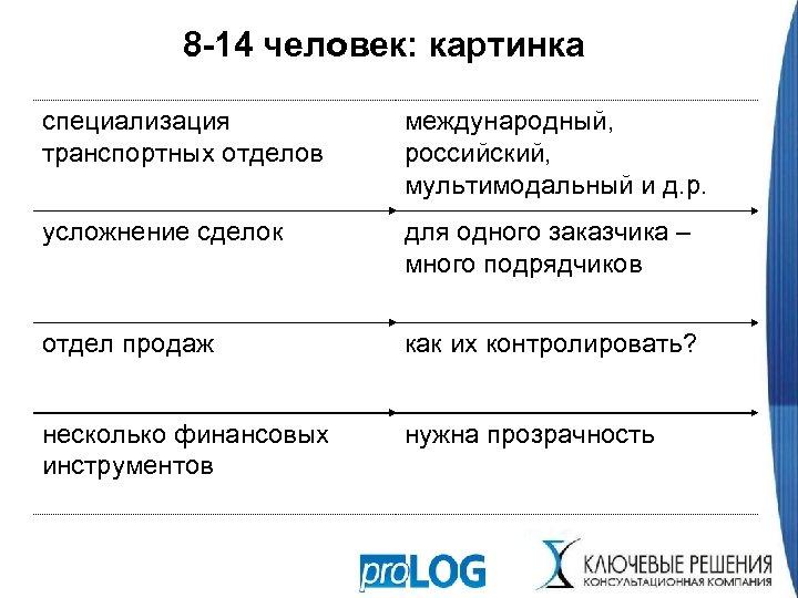 8 -14 человек: картинка специализация транспортных отделов международный, российский, мультимодальный и д. р. усложнение