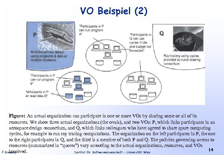 VO Beispiel (2) Figure: An actual organization can participate in one or more VOs
