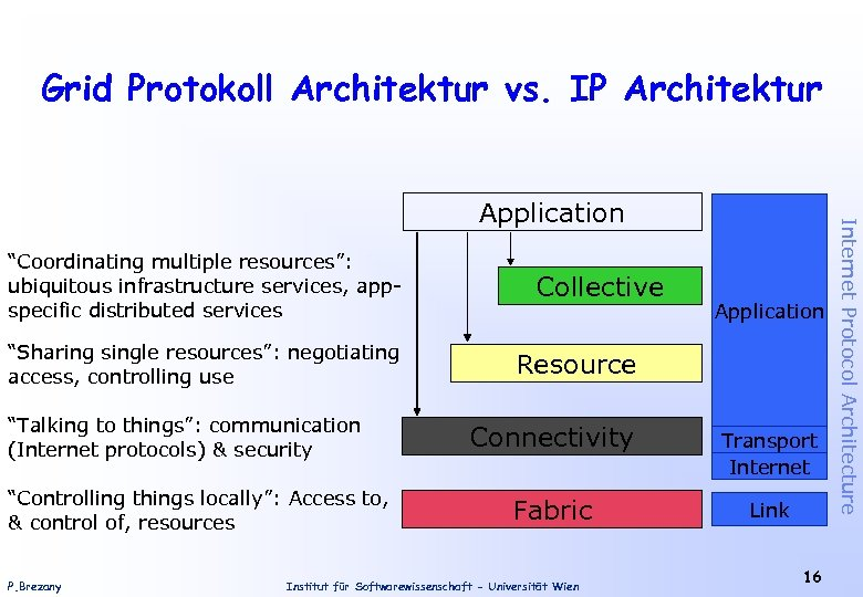 "Grid Protokoll Architektur vs. IP Architektur ""Coordinating multiple resources"": ubiquitous infrastructure services, appspecific distributed"