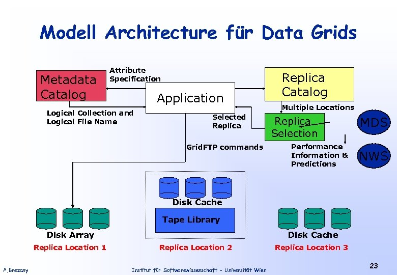 Modell Architecture für Data Grids Metadata Catalog Attribute Specification Application Logical Collection and Logical