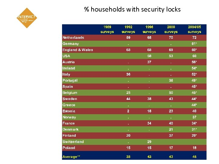 % households with security locks 11