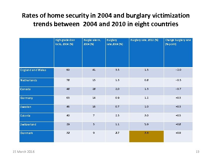 Rates of home security in 2004 and burglary victimization trends between 2004 and 2010