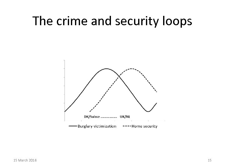 The crime and security loops 15 March 2018 15