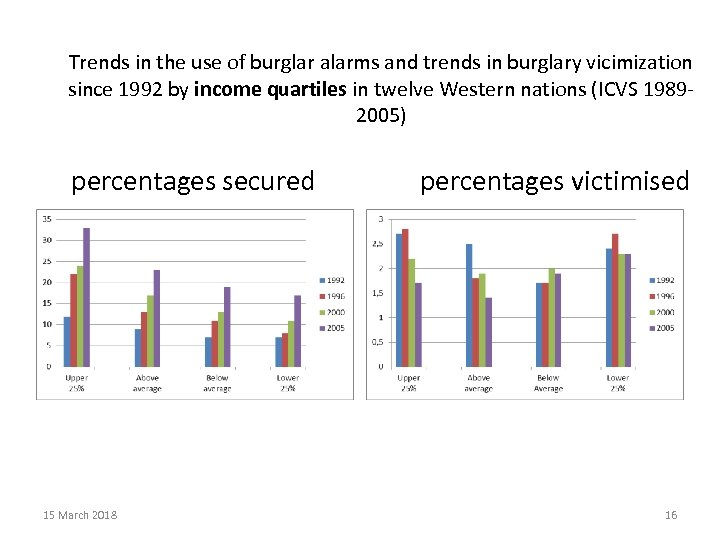 Trends in the use of burglar alarms and trends in burglary vicimization since 1992